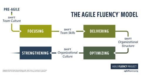 The Agile Fluency Model cover image