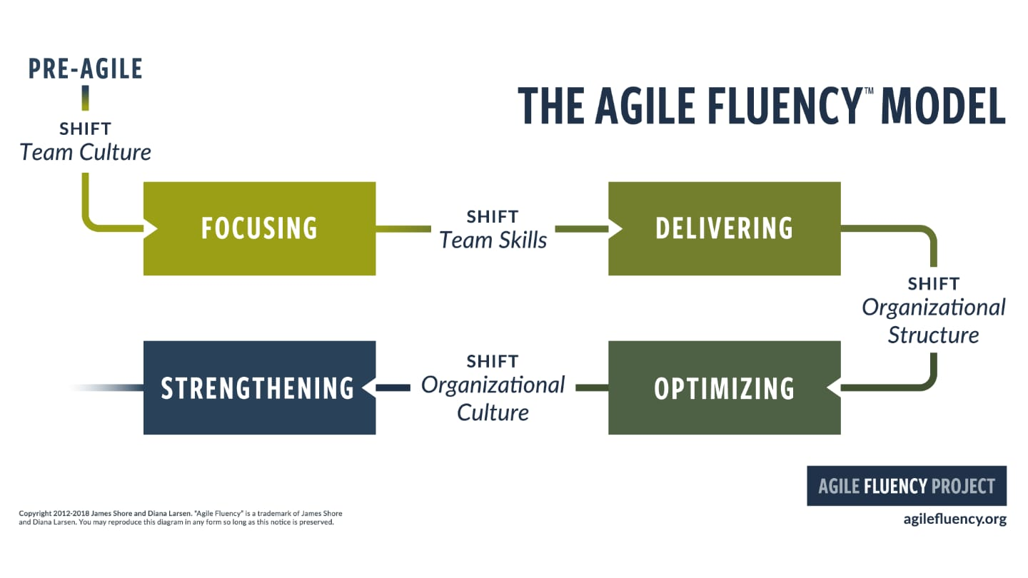 The Agile Fluency Model cover image